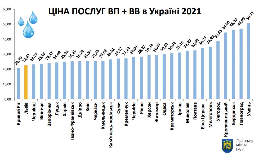 Тарифи на водопостачання і водовідведення в містах України 2021