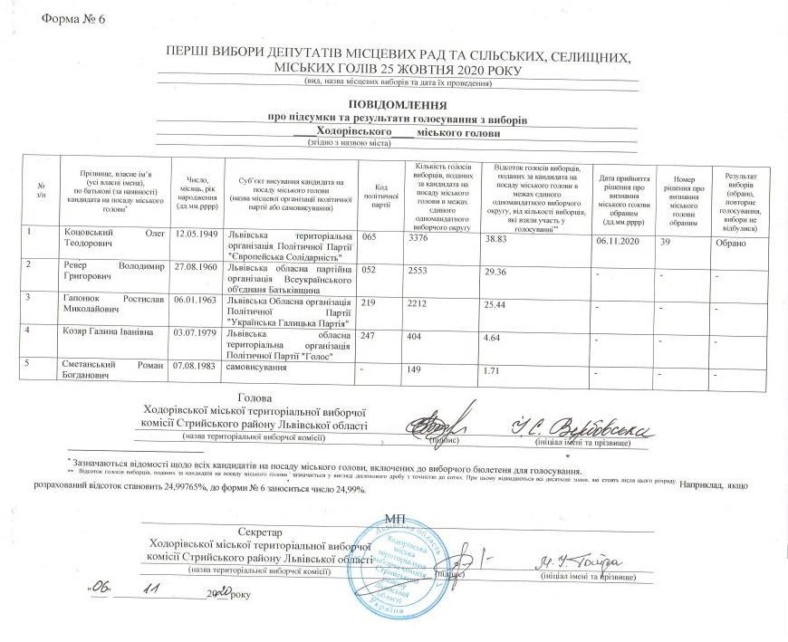 Результати виборів міського голови Ходорова 2020